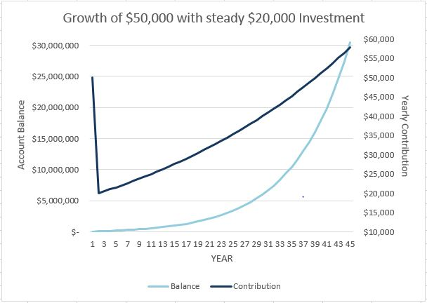 compound interest twenty thousand to thirty million