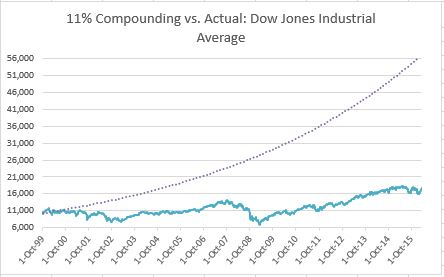 The Dow has vastly underperformed historic norms.