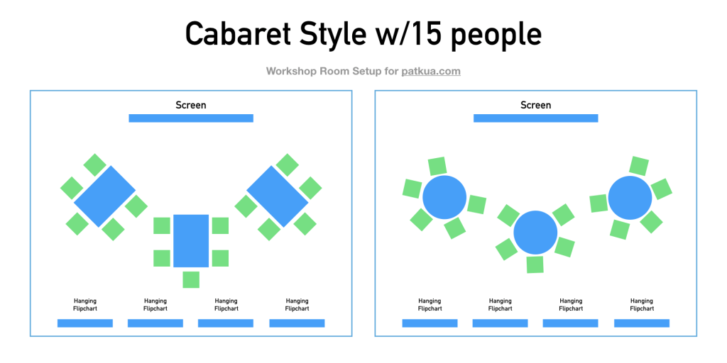 Cabaret Style Room Layout for 15 people