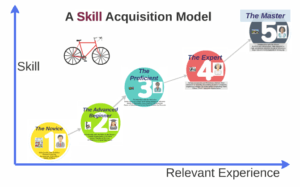A Skill Acquisition Model