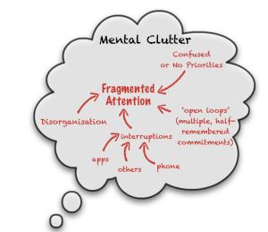 Mental Clutter