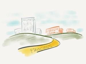 The Project Management Landscape