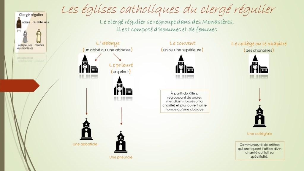 Les différentes églises du clergé régulier