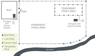 plan for fences
