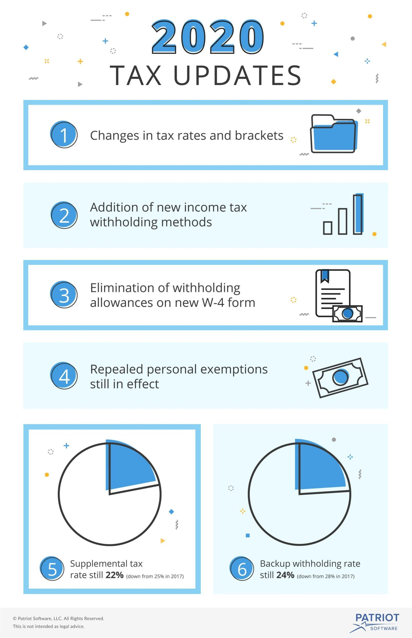 Income Tax Withholding Tables