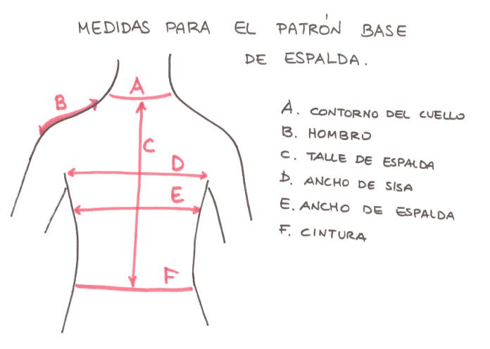 DIY Patrones básicos para blusas - Patrones gratis