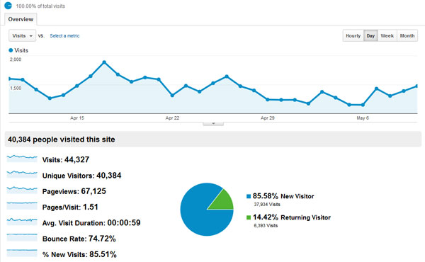 PatSonic.com Stat in Google Analytics