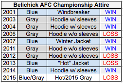 Which Hoodie Should Bill Belichick Wear in the AFC Championship