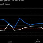 Sanctions-hit N. Korea economy shrank sharply in 2017: Seoul