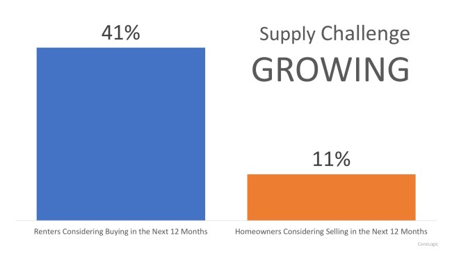 Demand for Homes to Buy Continues to Climb   Simplifying The Market