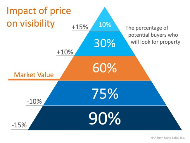 Is Your House Priced To Sell Immediately (PTSI)?   Simplifying The Market