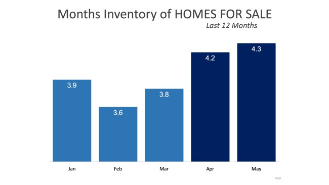 What a Difference a Year Makes for Sellers | Simplifying The Market