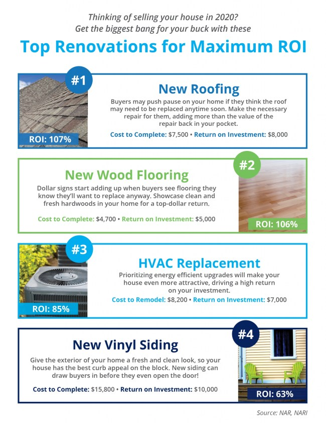 Top Renovations for Maximum ROI [INFOGRAPHIC] | Simplifying The Market