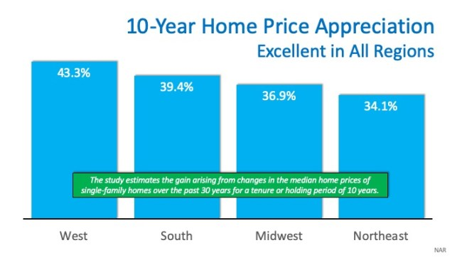 """How Much """"Housing Wealth"""" Can You Build in a Decade?   Simplifying The Market"""