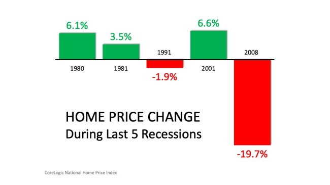 Three Reasons Why This Is Not a Housing Crisis   Simplifying The Market