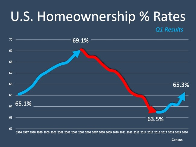 U.S. Homeownership Rate Rises to Highest Point in 8 Years   Simplifying The Market