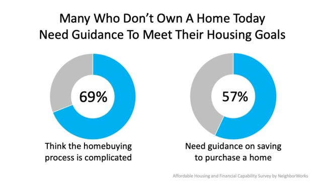 Guidance and Support Are Key When Buying Your First Home   Simplifying The Market