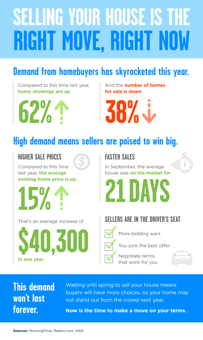 Selling Your House Is the Right Move, Right Now [INFOGRAPHIC]   Simplifying The Market