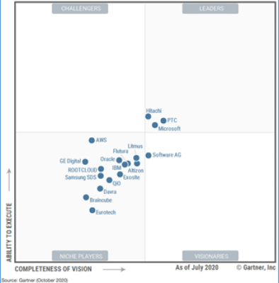 2020 Gartner Magic Quadrant (TM) - Industrial IoT Platforms