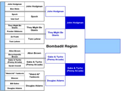 Bombadil Region Round 1