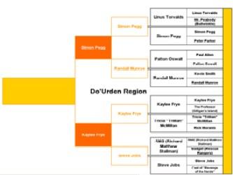 Do'Urden Region Round 1