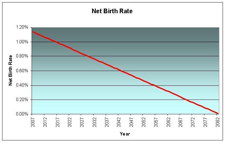 Net Birth Rate