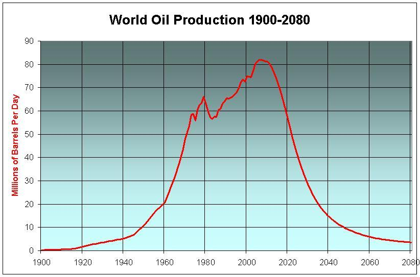 World oilproduction 1900-2080