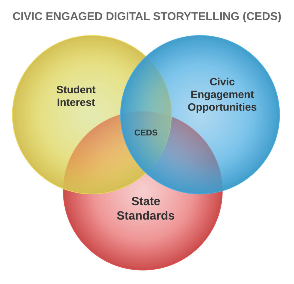 Ask Students To Identify Local Curriculum Connections