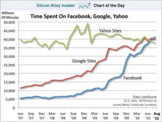 Chart: Facebook Passes Google In Time Spent On Site For First Time Ever