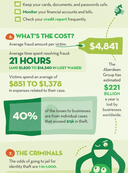 Colossal Statistics of Identity Theft (Infographic)