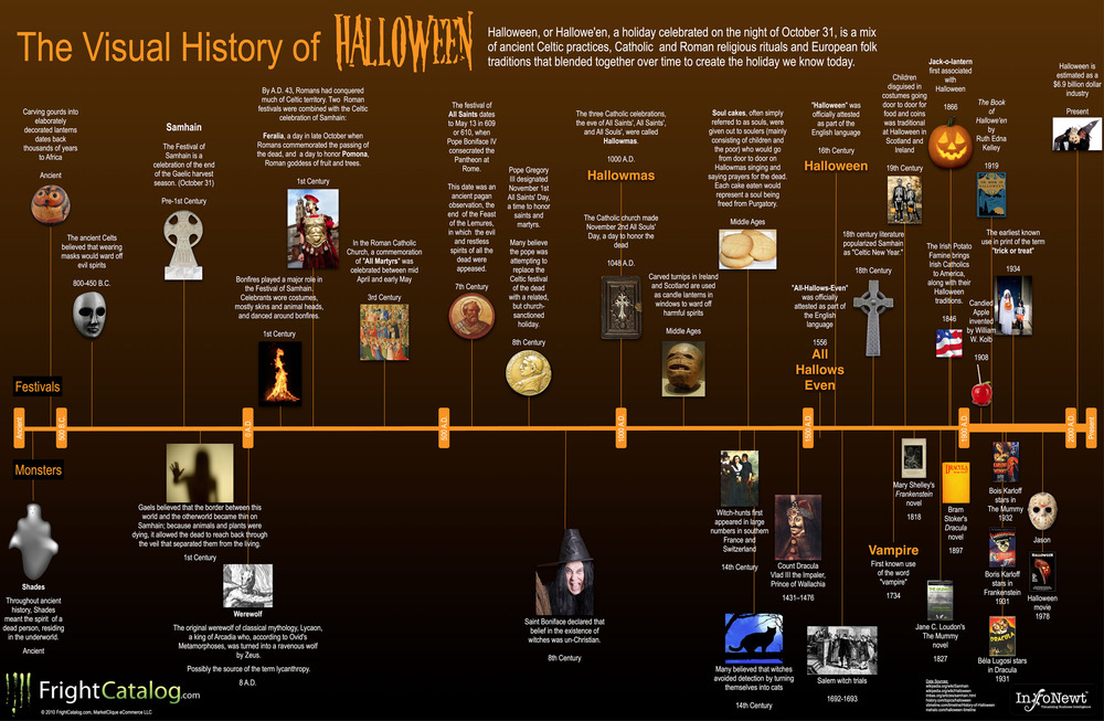 Infographic: The History of Halloween