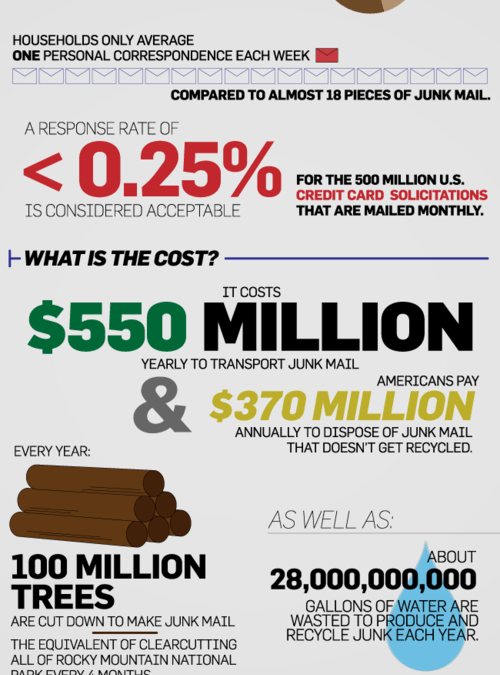 All About Junk Mail [infographic] Will it ever go away??