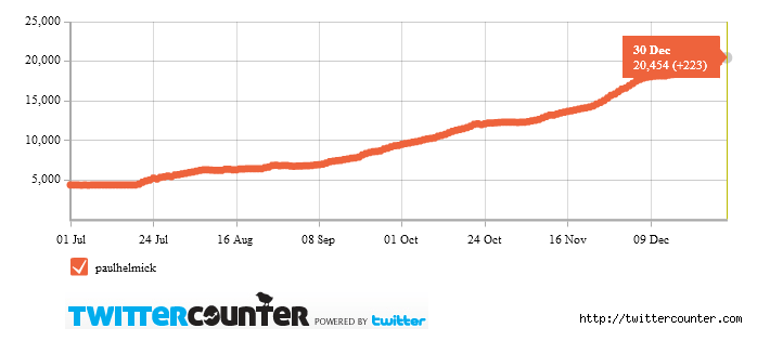 2010 Recap: 20,454 New Twitter Followers