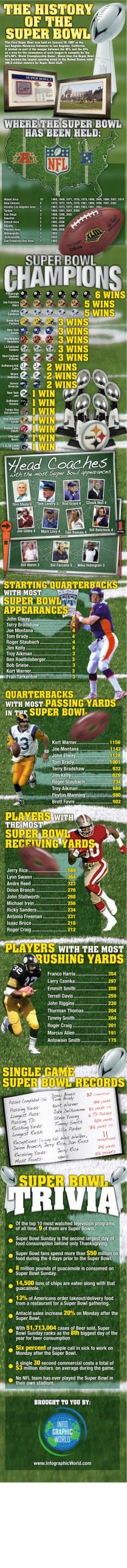 History of the Superbowl Infographic