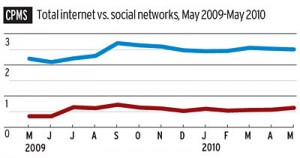 Social Networks' Cheap Ads Affecting Web Publishers