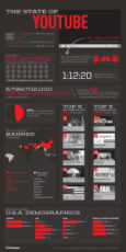 The State of YouTube (Infographic)
