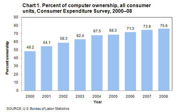 Chart 1. Percent of computer ownership, all consumer units, Consumer Expenditure Survey, 2000–2008