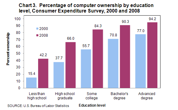 Chart: 75 Percent of American households own a computer – broken down by age, education