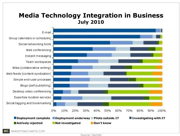 gartner-media-technology-integration-2010-oct10.png