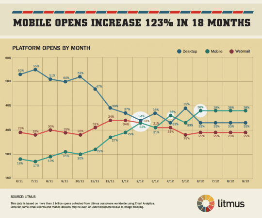 Mobile email opens grow 123%