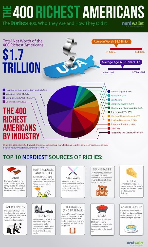 400-Richest-Americans