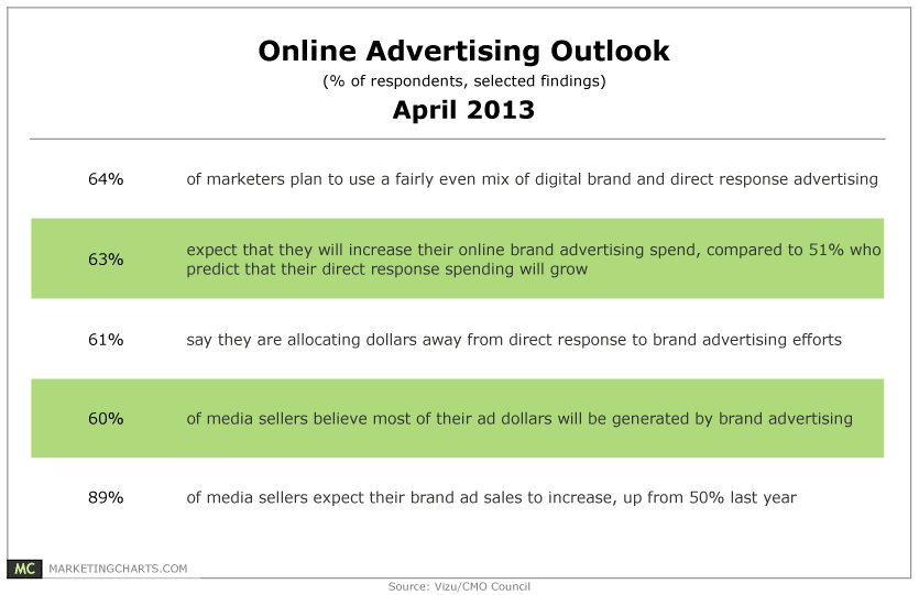 61% of Marketers Moving Online Dollars From Direct Response to Brand Advertising