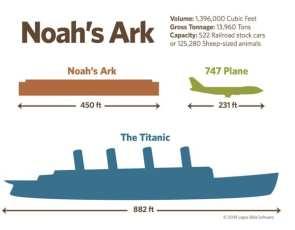 How big was Noah's Ark?