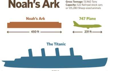 How big was Noah's Ark?