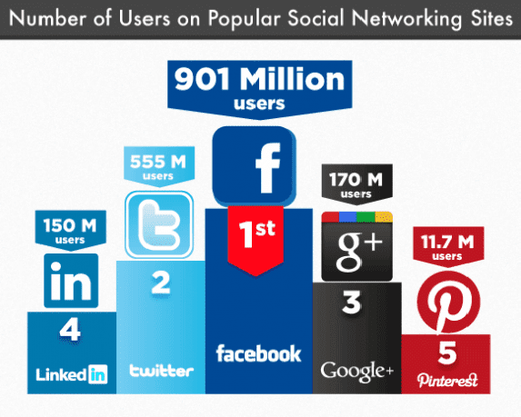 Table: Number of Users on each Social Media Site: April 2014