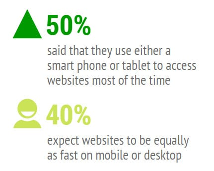 What Website Experience Do Consumers Value Most?