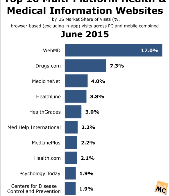 Top 10 Multi-Platform Health & Medical Information Websites – June 2015