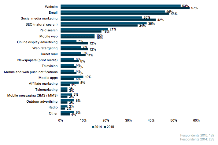 Which three channels are the biggest priorities for marketers?
