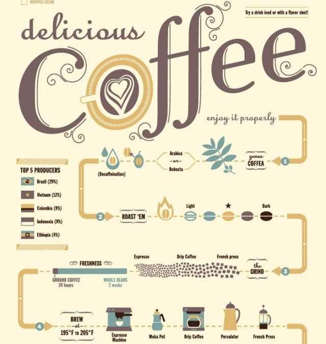 Coffee Flow Chart