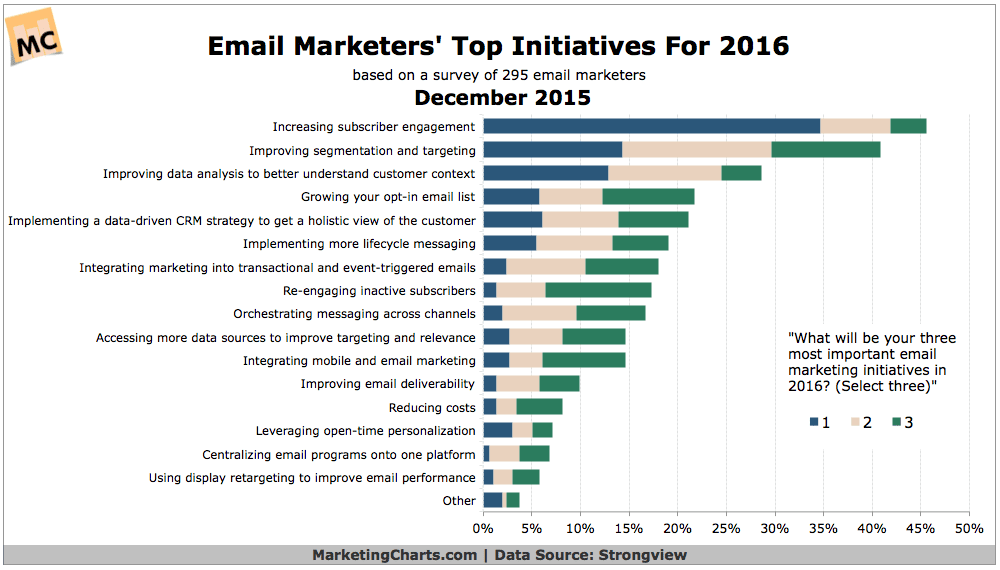 Email Marketers' Most Important Initiatives in 2016